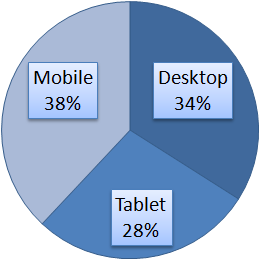 Typical Average Monthly Traffic Displayed by Platform